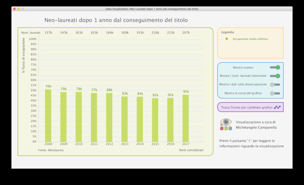 Un grafico che mostra le statistiche occupazionali dei neo laureati dopo un anno dal conseguimento del titolo. Corso CMTI Università di Udine