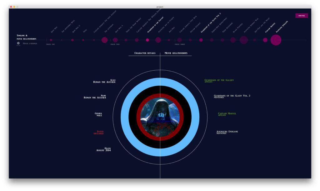 Ronan the accuser data visualization avengers