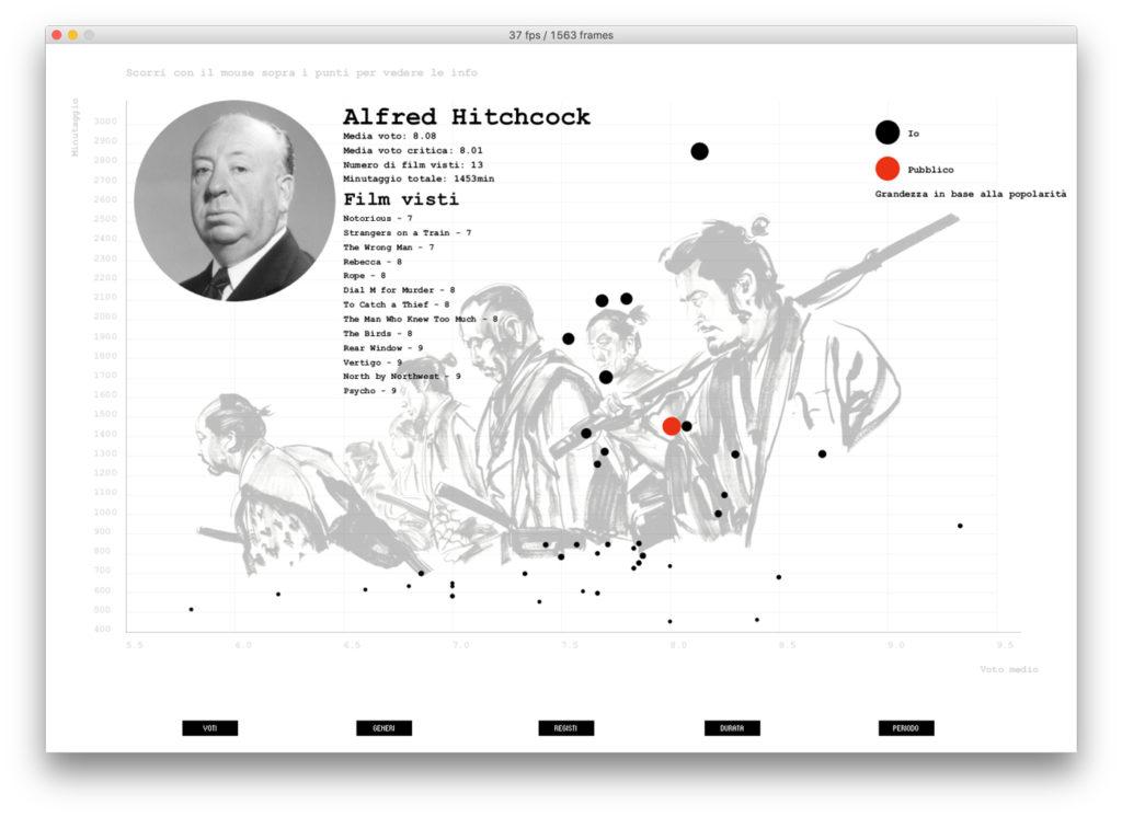 Omar Frasson, data visualization registi