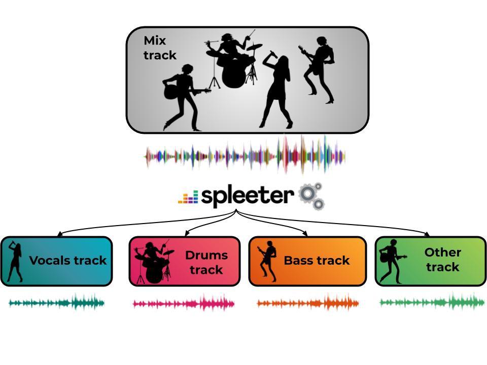 Spleeter è un software che permette di isolare la traccia vocale da un brano musicale completo.